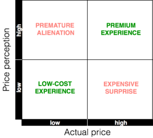 Price perception : actual price matrix